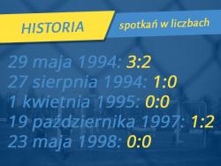 Historia meczów z Chrobrym